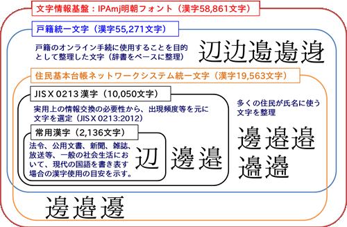 国際規格化された6万字の漢字